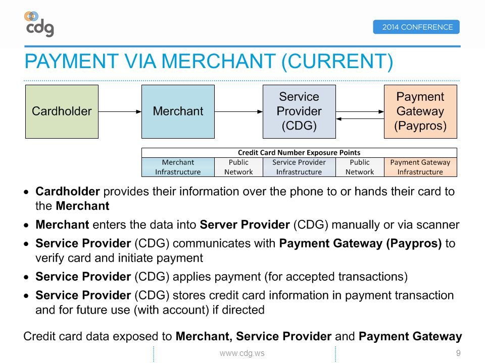 PAYMENT VIA MERCHANT (CURRENT) 9www.cdg.ws