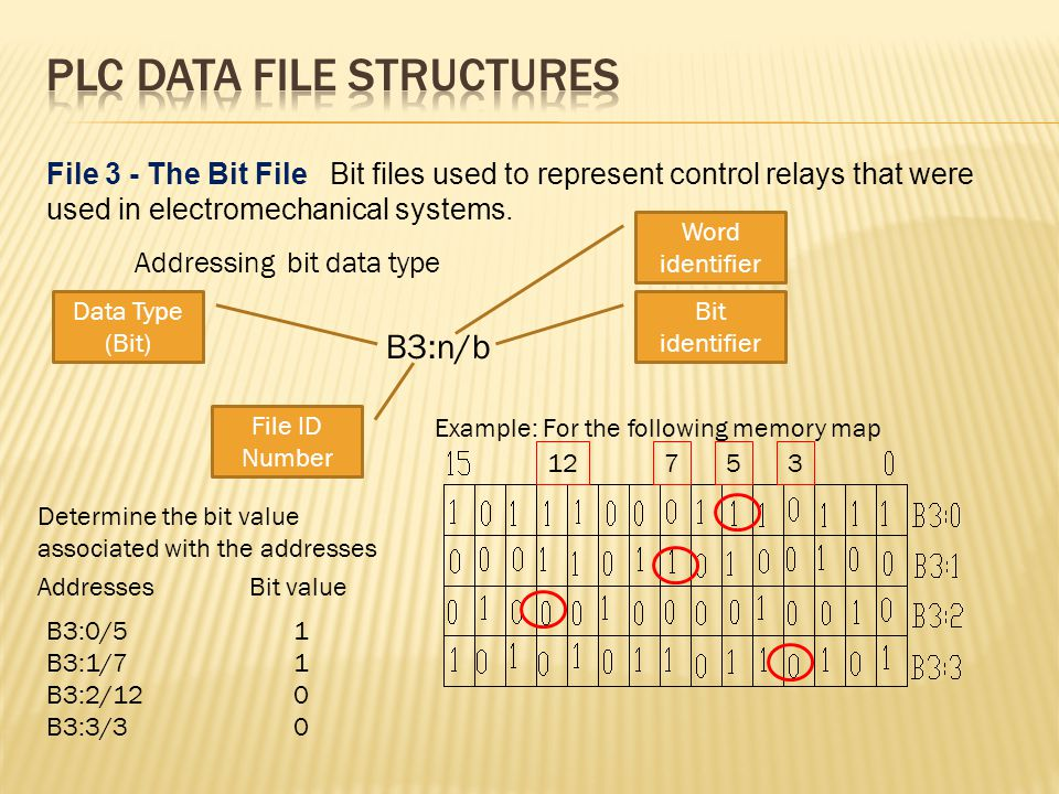 File 3 - The Bit File Bit files used to represent control relays that were used in electromechanical systems.