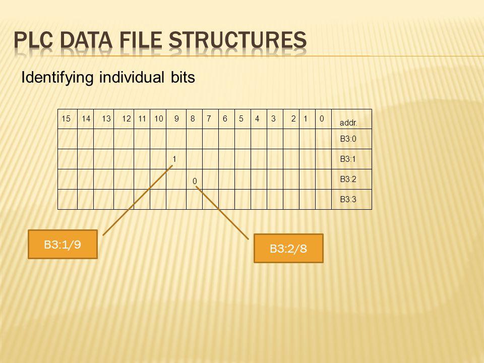 addr. 1514131201211109876543 B3:0 B3:1 B3:2 B3:3 1 0 Identifying individual bits B3:2/8 B3:1/9