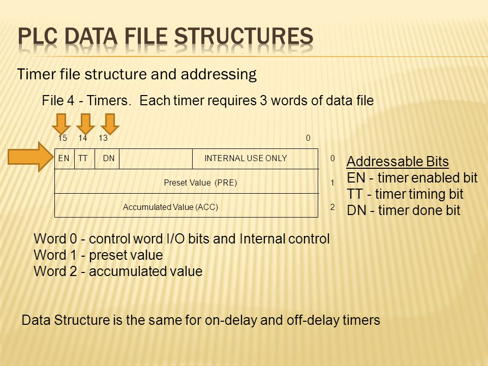 File 4 - Timers. Each timer requires 3 words of data file Word 0 - control word I/O bits and Internal control Word 1 - preset value Word 2 - accumulat