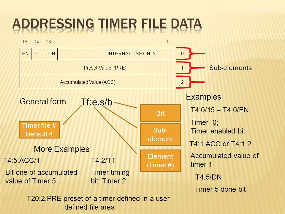 1514130 0 1 2 ENTTDNINTERNAL USE ONLY Preset Value (PRE) Accumulated Value (ACC) Tf:e.s/b General form Bit Sub- element Sub-elements Element (Timer #) Timer file # Default 4 T4:0/15 = T4:0/EN Examples Timer 0; Timer enabled bit T20:2.PRE preset of a timer defined in a user defined file area T4:1.ACC or T4:1.2 Accumulated value of timer 1 T4:5/DN Timer 5 done bit T4:5.ACC/1 Bit one of accumulated value of Timer 5 More Examples T4:2/TT Timer timing bit: Timer 2
