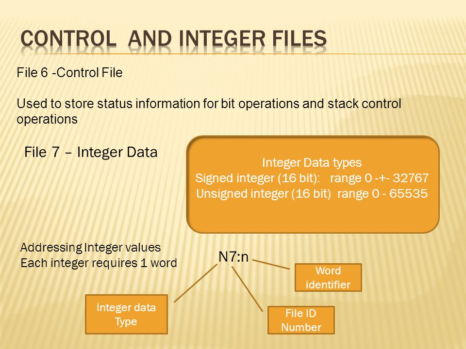 File 6 -Control File Used to store status information for bit operations and stack control operations File 7 – Integer Data Integer Data types Signed