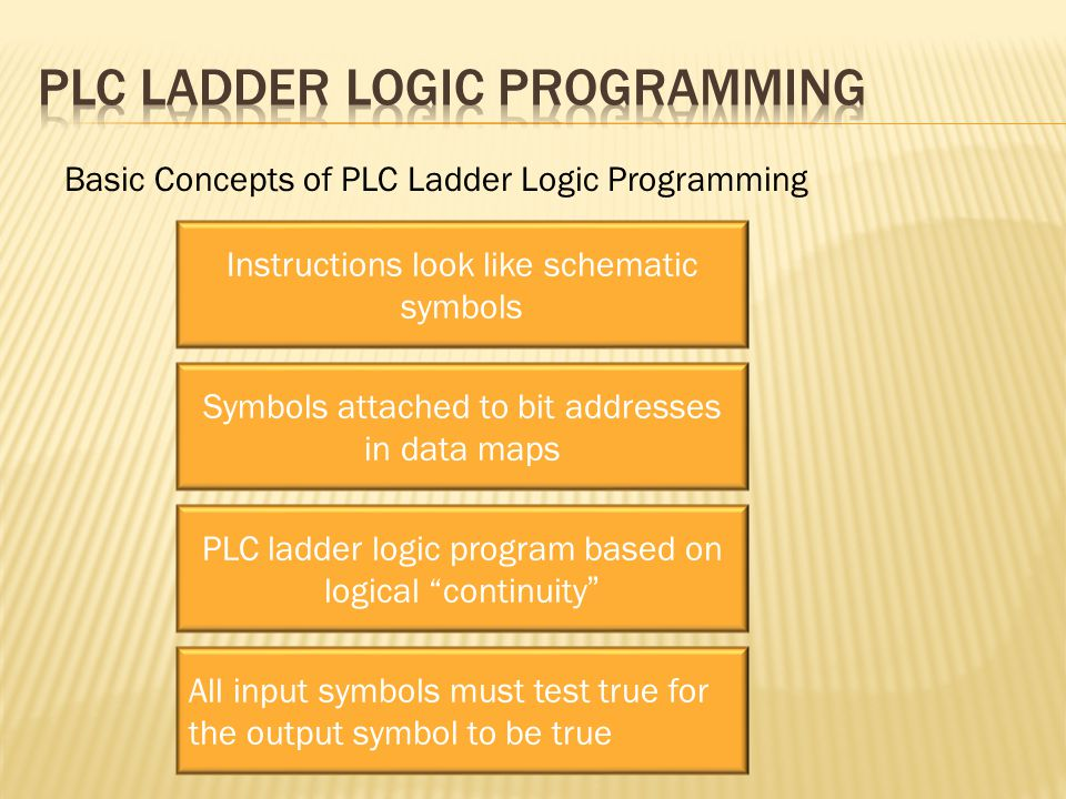 Basic Concepts of PLC Ladder Logic Programming Instructions look like schematic symbols PLC ladder logic program based on logical continuity Symbols attached to bit addresses in data maps All input symbols must test true for the output symbol to be true