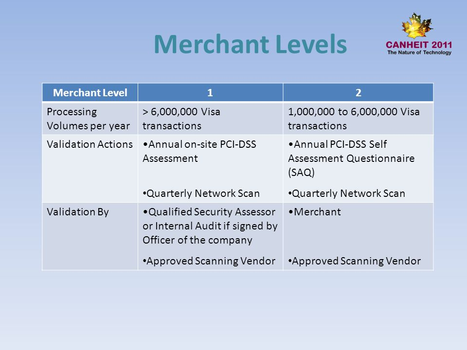 Merchant Levels Merchant Level12 Processing Volumes per year > 6,000,000 Visa transactions 1,000,000 to 6,000,000 Visa transactions Validation Actions