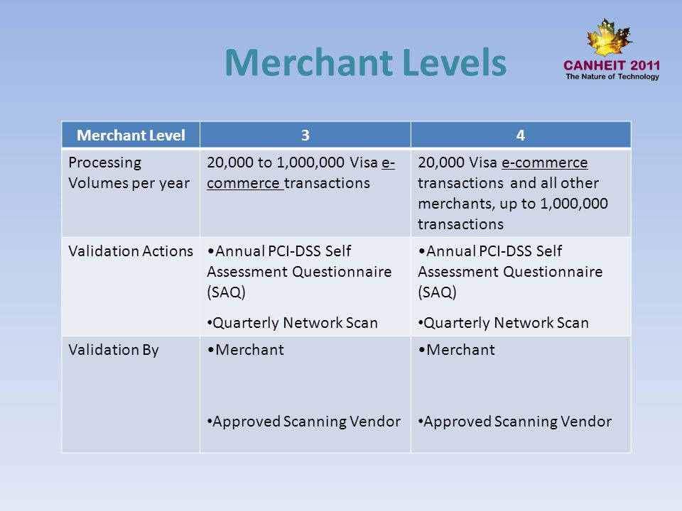 Merchant Level34 Processing Volumes per year 20,000 to 1,000,000 Visa e- commerce transactions 20,000 Visa e-commerce transactions and all other merch