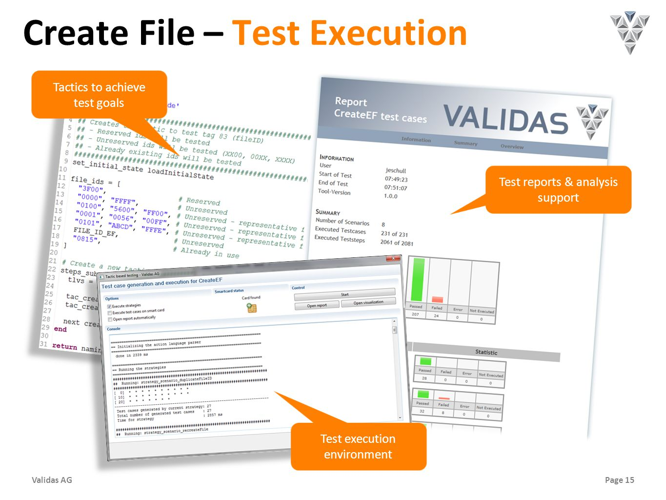Page 15Validas AG Create File – Test Execution Tactics to achieve test goals Test reports & analysis support Test execution environment