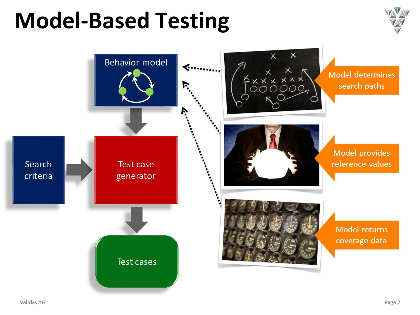 Page 2Validas AG Model-Based Testing Search criteria Test case generator Behavior model Test cases Model determines search paths Model provides reference values Model returns coverage data