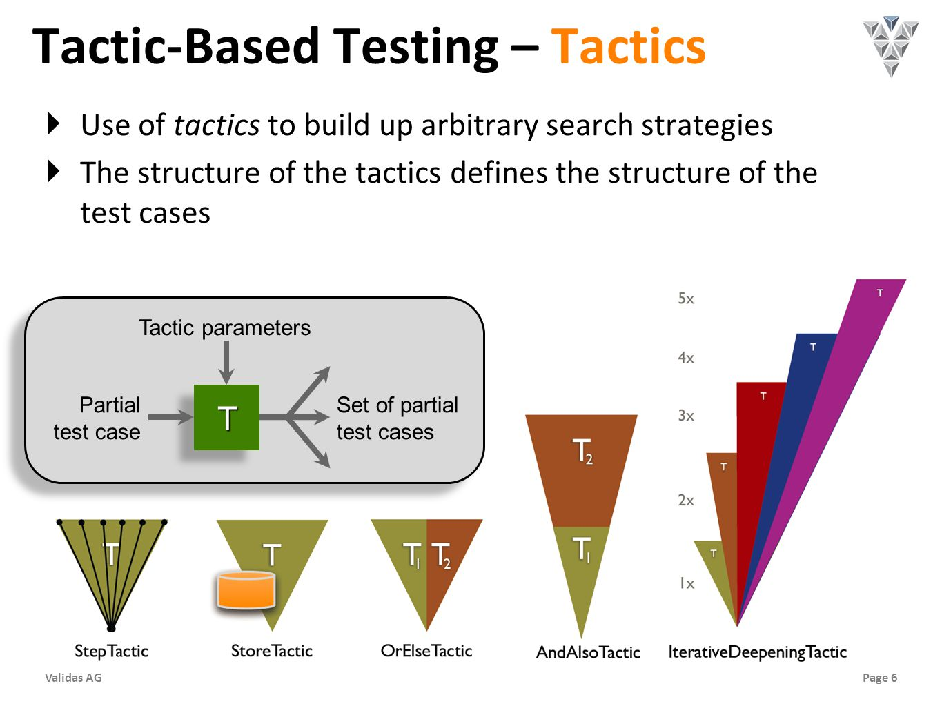 Page 6Validas AG Tactic-Based Testing – Tactics Use of tactics to build up arbitrary search strategies The structure of the tactics defines the structure of the test cases Tactic parameters Partial test case TT Set of partial test cases