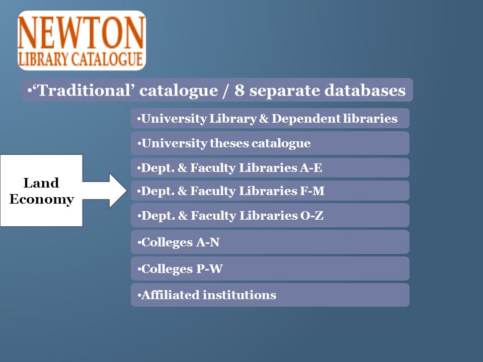 Traditional catalogue / 8 separate databases University Library & Dependent libraries University theses catalogue Dept. & Faculty Libraries A-E Dept.