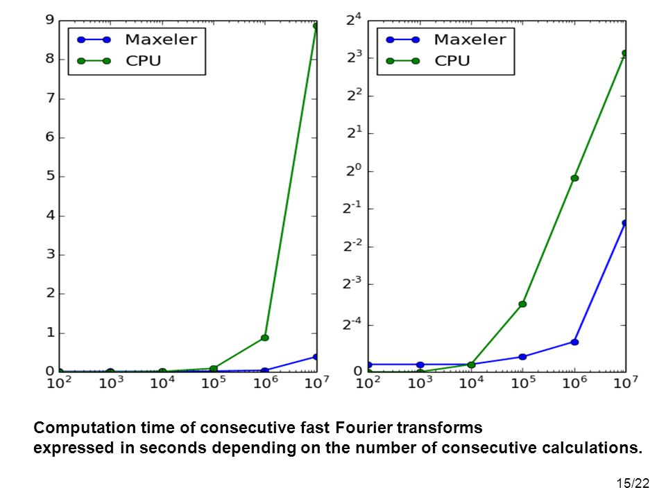Computation time of consecutive fast Fourier transforms expressed in seconds depending on the number of consecutive calculations.