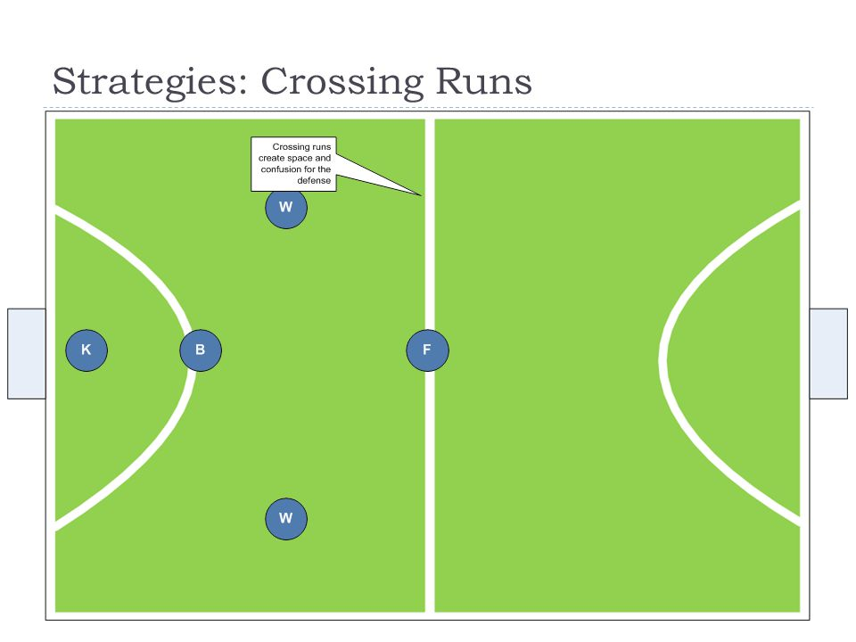 Strategies: Crossing Runs