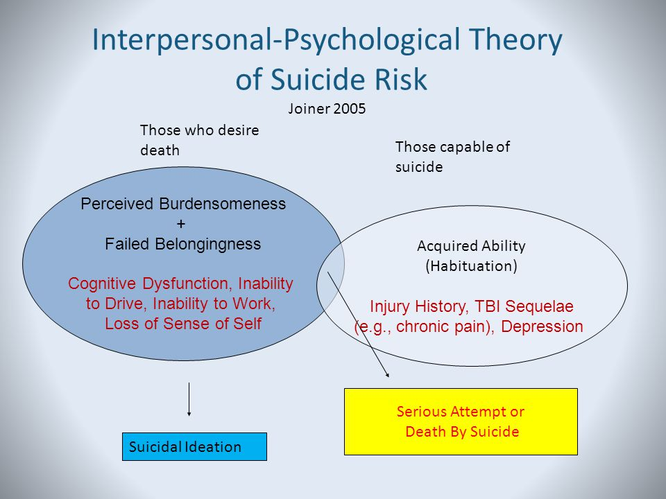 Interpersonal-Psychological Theory of Suicide Risk Joiner 2005 Those who desire death Those capable of suicide Perceived Burdensomeness + Failed Belon