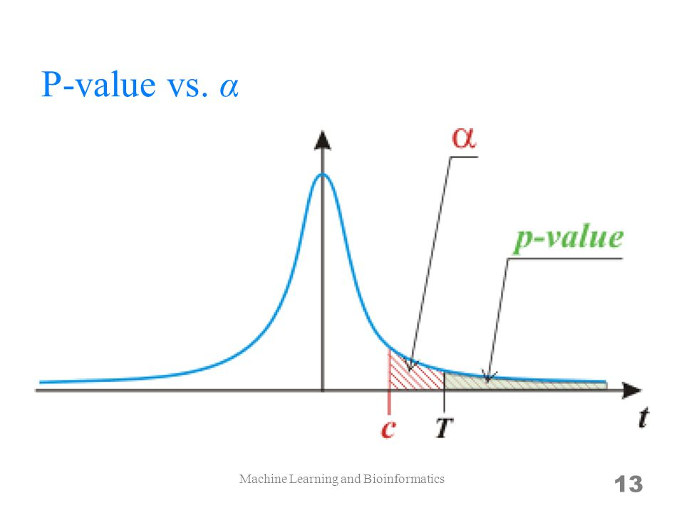 P-value vs. α Machine Learning and Bioinformatics 13