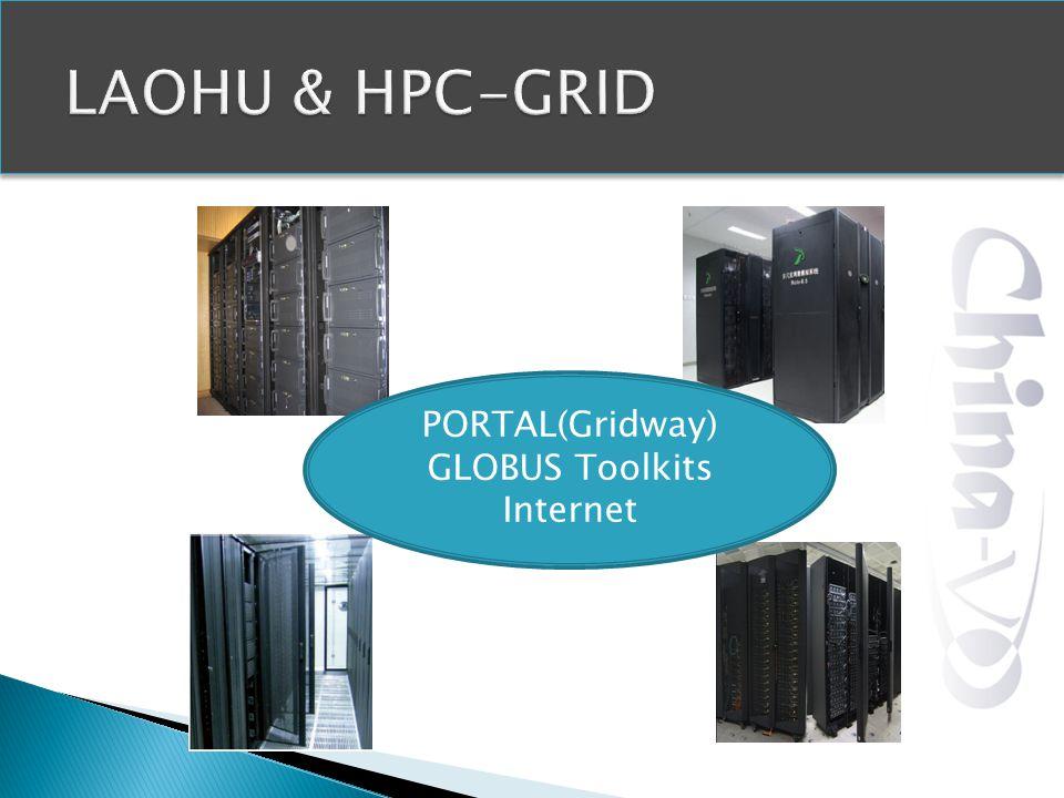 PORTAL(Gridway) GLOBUS Toolkits Internet