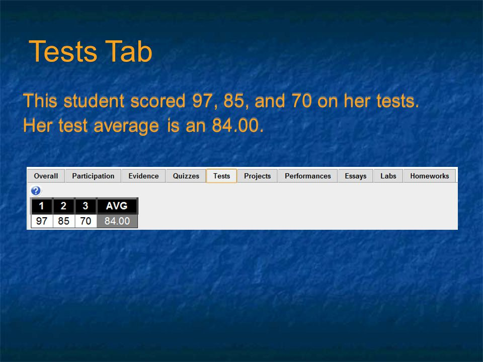 This student scored 97, 85, and 70 on her tests. Her test average is an 84.00.