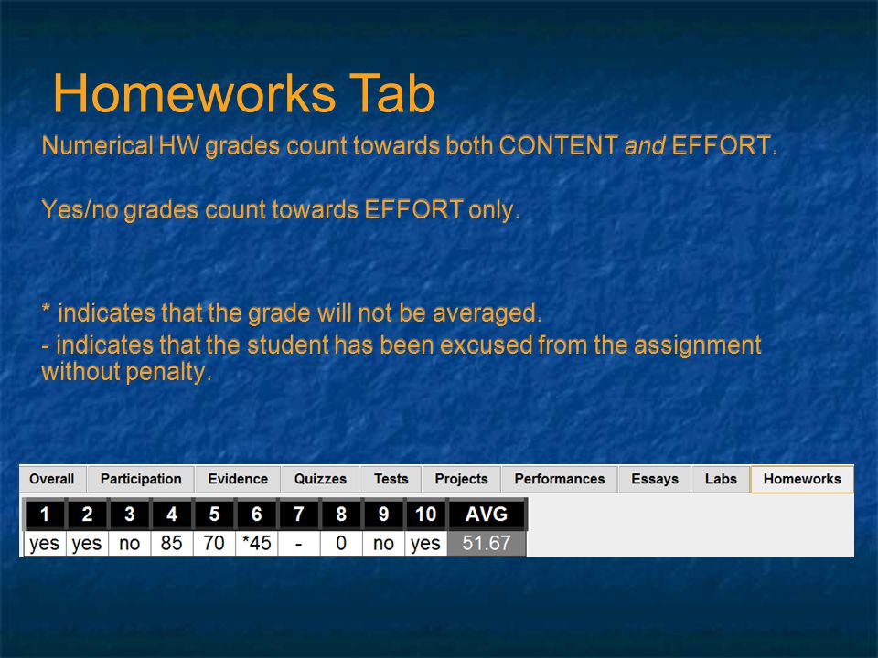 Numerical HW grades count towards both CONTENT and EFFORT.