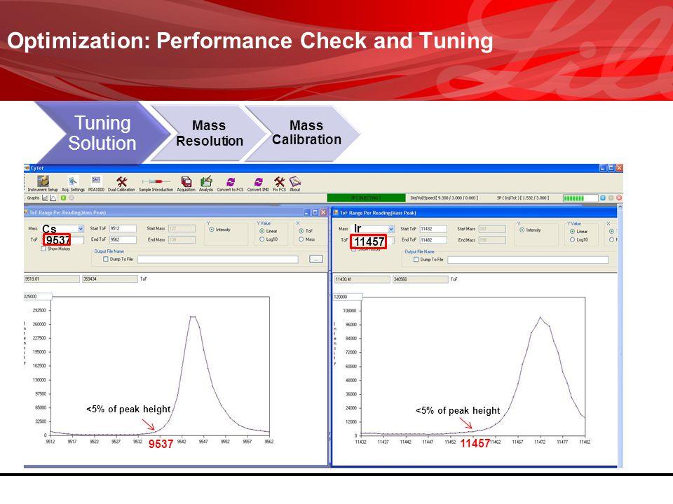<5% of peak height Optimization: Performance Check and Tuning Mass Resolution Mass Calibration Tuning Solution 9537 11457 Cs Ir 11457 9537