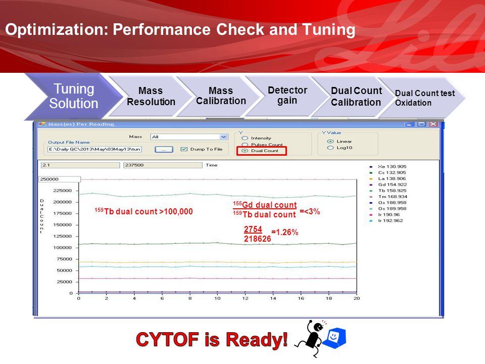 Mass Resolution Mass Calibration Detector gain Tuning Solution Optimization: Performance Check and Tuning Dual Count Calibration Dual Count test Oxida