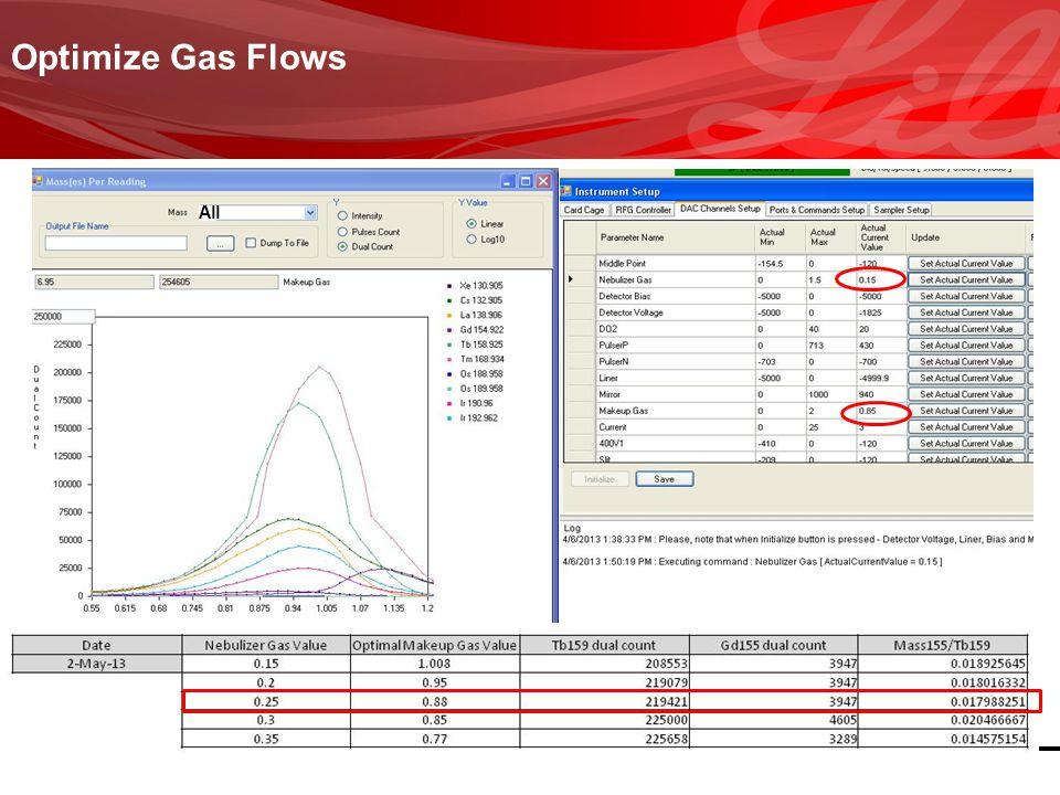 Optimize Gas Flows All