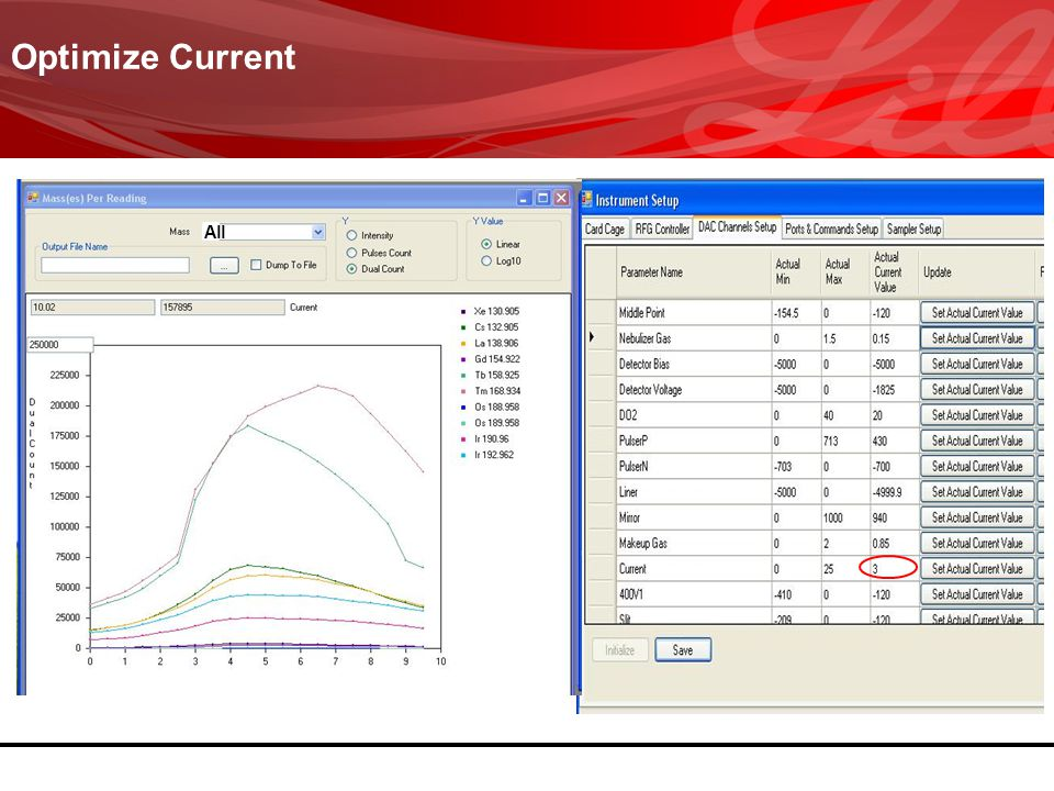 Optimize Current All
