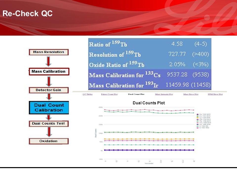 Re-Check QC Mass Calibration Dual Counts Plot
