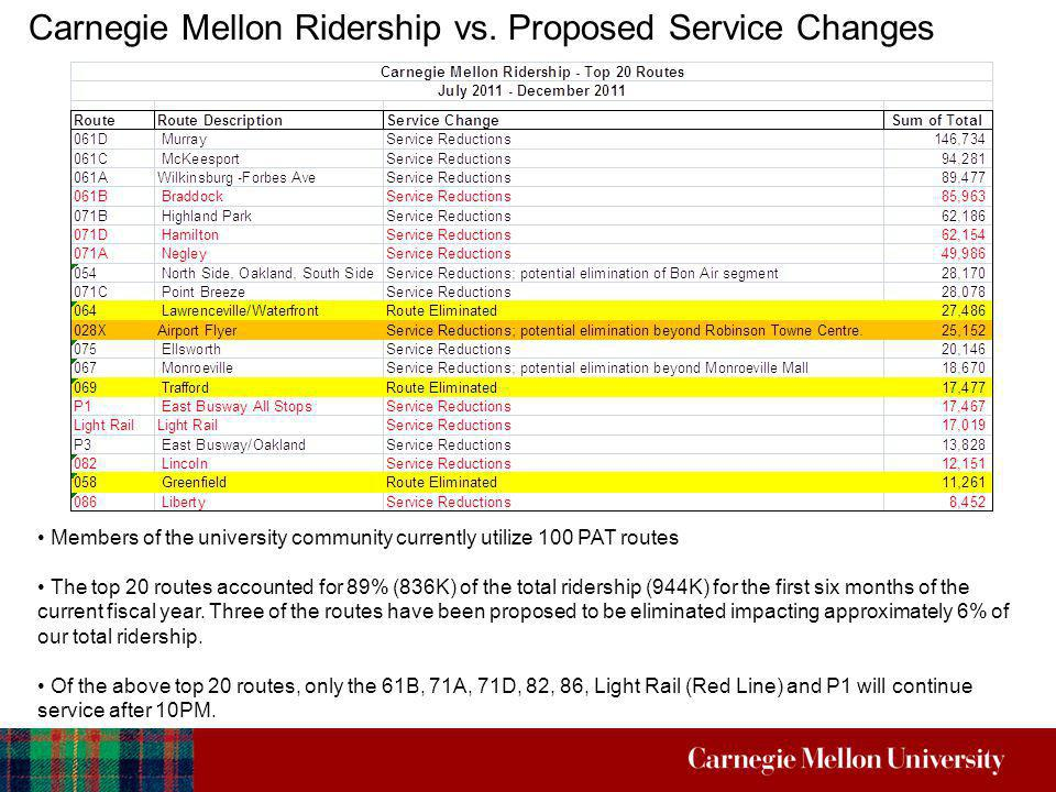 Carnegie Mellon Ridership vs. Proposed Service Changes Members of the university community currently utilize 100 PAT routes The top 20 routes accounte