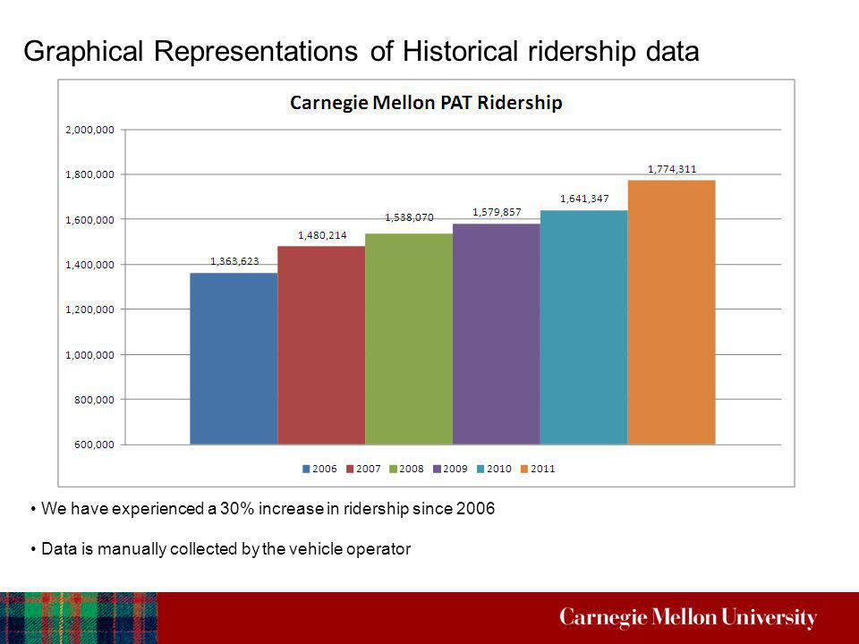 Graphical Representations of Historical ridership data We have experienced a 30% increase in ridership since 2006 Data is manually collected by the ve