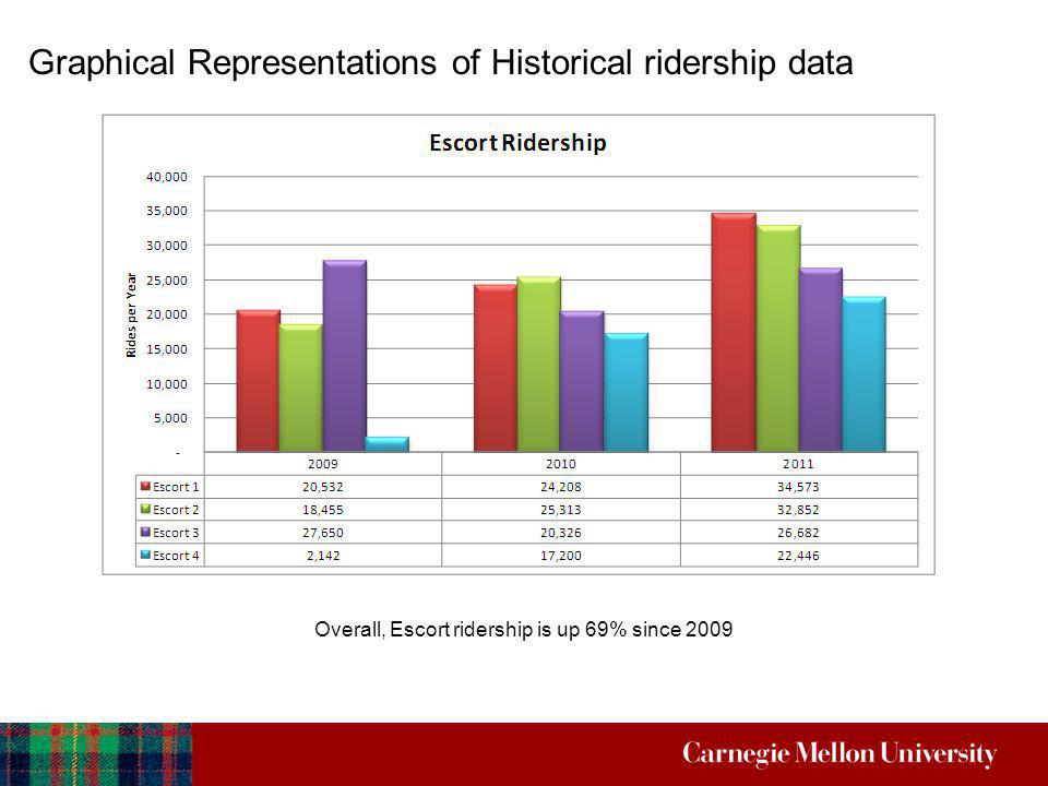Graphical Representations of Historical ridership data Overall, Escort ridership is up 69% since 2009