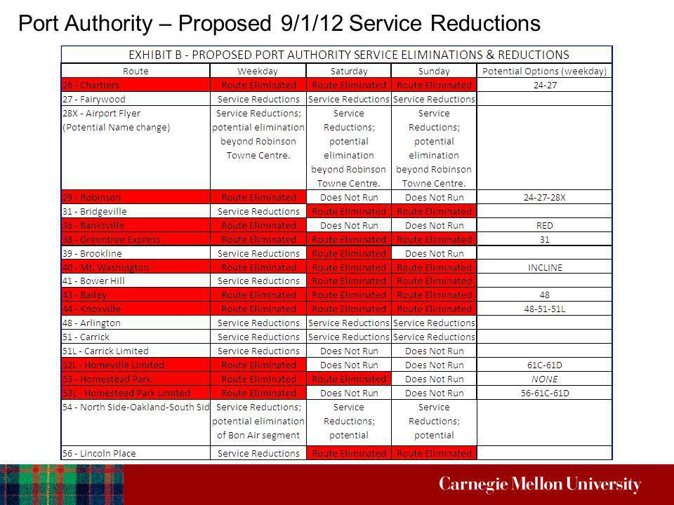 Summary of Key Dates February 5, 2012 - Public Commentary period opens with the Port Authority February 23, 2012 – Negotiations commence with the Port Authority for new 5 year agreement February 29, 2012 – Public Hearing March 9, 2012 – Public Commentary period closes with the Port Authority April 18, 2012 – Port Authority to finalize fare increases and service reductions April 27, 2012 – Port Authority Board to vote on fare increases and service reductions September 2, 2012 – Service reductions start February 21 – March 9, 2012 – PA House Appropriations Committee Budget Hearings