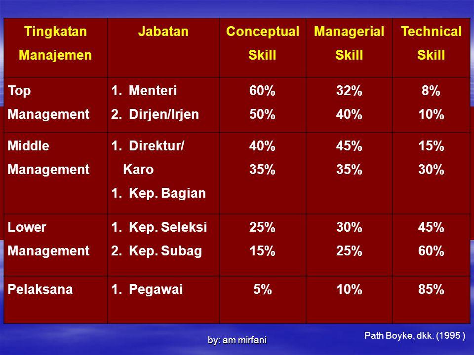 Tingkatan Manajemen Jabatan Conceptual Skill Managerial Skill Technical Skill Top Management 1.Menteri 2.Dirjen/Irjen 60% 50% 32% 40% 8% 10% Middle Ma