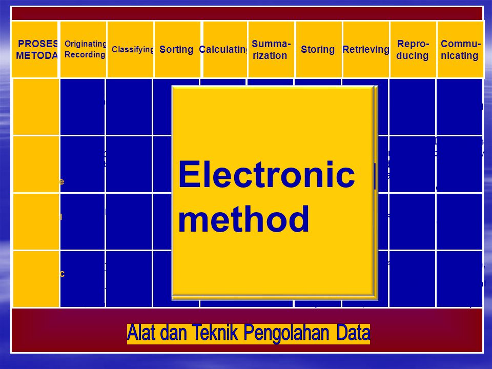 PROSES METODA Manual Method Manual with machine assistance Electro- mechanical punched card Electronic methods Originating Recording Classifying Sorti