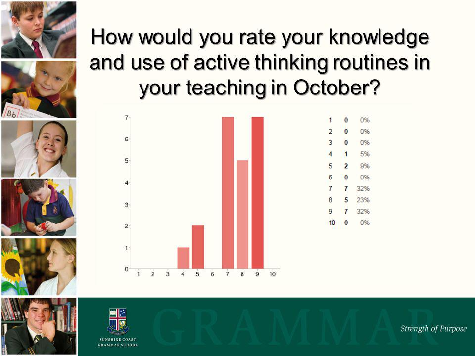 How would you rate your knowledge and use of active thinking routines in your teaching in October