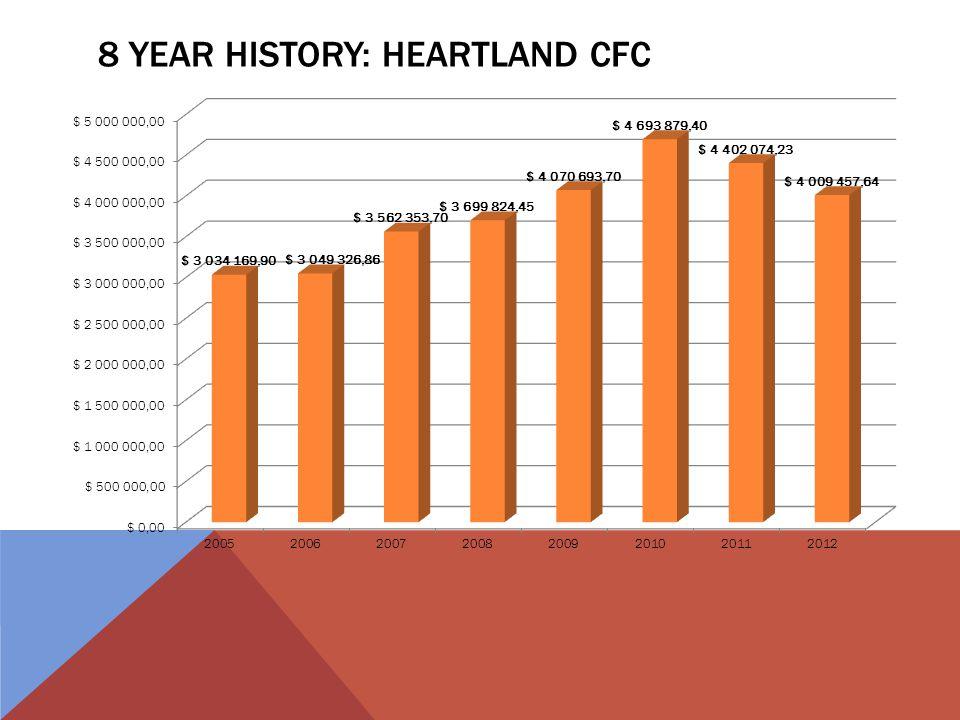 8 YEAR HISTORY: HEARTLAND CFC