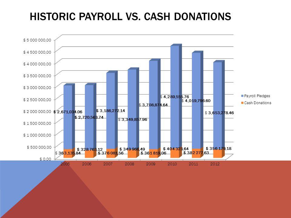 HISTORIC PAYROLL VS. CASH DONATIONS