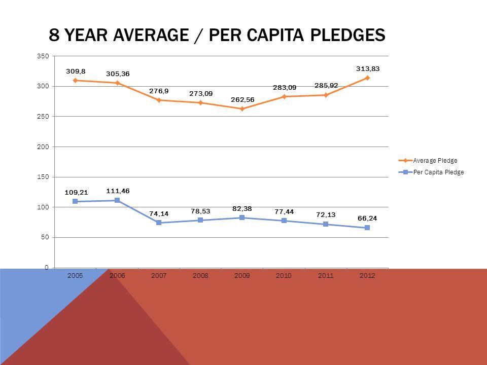 8 YEAR AVERAGE / PER CAPITA PLEDGES