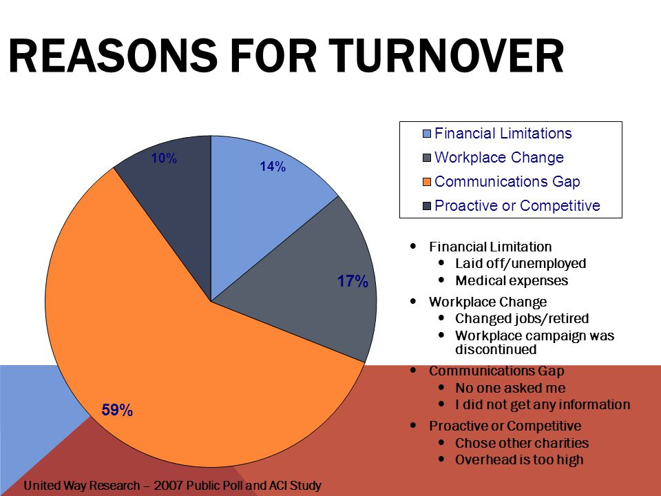 REASONS FOR TURNOVER Financial Limitation Laid off/unemployed Medical expenses Workplace Change Changed jobs/retired Workplace campaign was discontinued Communications Gap No one asked me I did not get any information Proactive or Competitive Chose other charities Overhead is too high United Way Research – 2007 Public Poll and ACI Study