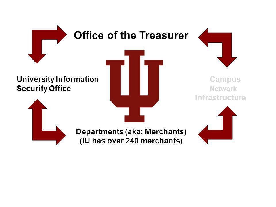 Office of the Treasurer University Information Campus Security Office Network Infrastructure Departments (aka: Merchants) (IU has over 240 merchants)