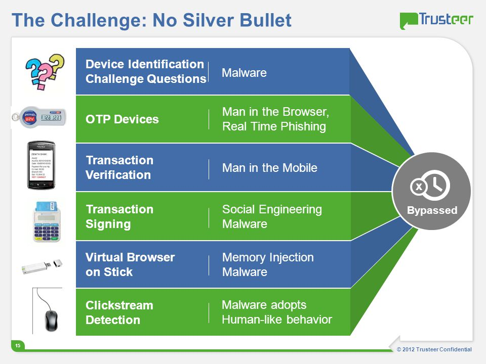 © 2012 Trusteer Confidential 15 The Challenge: No Silver Bullet Device Identification Challenge Questions Malware OTP Devices Man in the Browser, Real