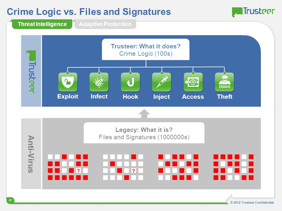 © 2012 Trusteer Confidential 17 Trusteer: What it does? Crime Logic (100s) Crime Logic vs. Files and Signatures ExploitInfectHookInjectAccessTheft Ant
