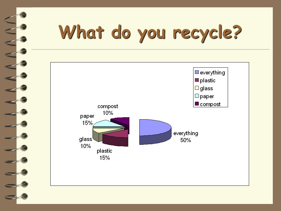 What do you recycle