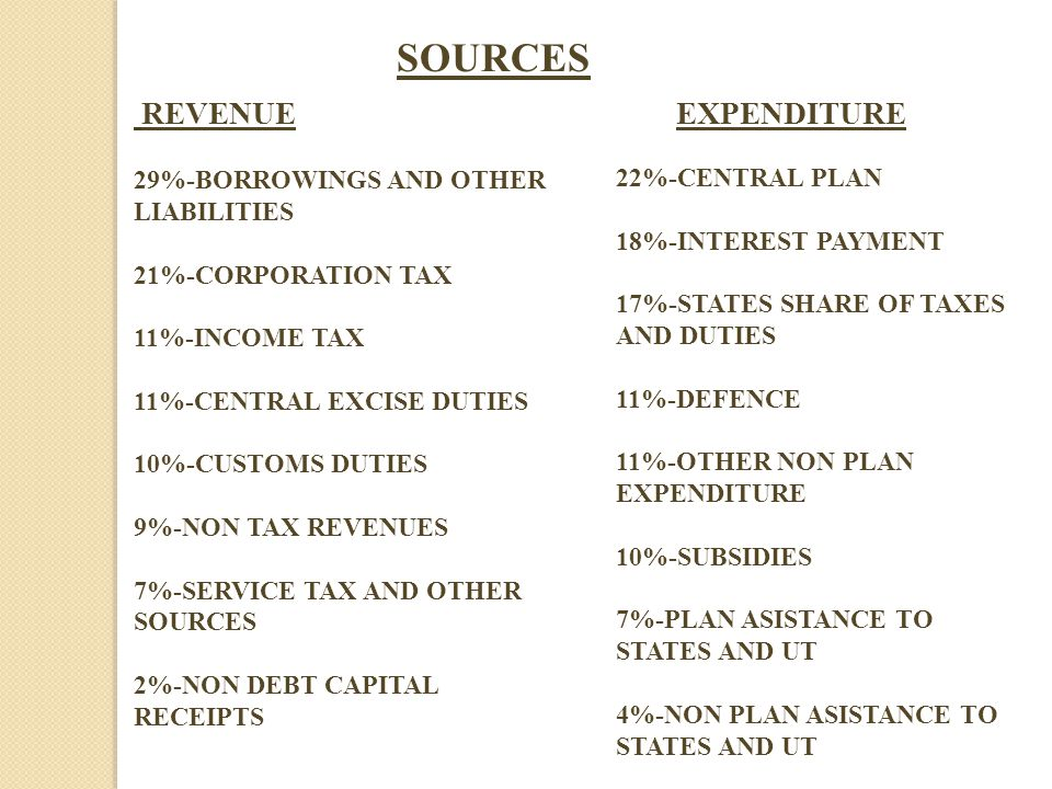 REVENUE EXPENDITURE SOURCES 29%-BORROWINGS AND OTHER LIABILITIES 21%-CORPORATION TAX 11%-INCOME TAX 11%-CENTRAL EXCISE DUTIES 10%-CUSTOMS DUTIES 9%-NON TAX REVENUES 7%-SERVICE TAX AND OTHER SOURCES 2%-NON DEBT CAPITAL RECEIPTS 22%-CENTRAL PLAN 18%-INTEREST PAYMENT 17%-STATES SHARE OF TAXES AND DUTIES 11%-DEFENCE 11%-OTHER NON PLAN EXPENDITURE 10%-SUBSIDIES 7%-PLAN ASISTANCE TO STATES AND UT 4%-NON PLAN ASISTANCE TO STATES AND UT