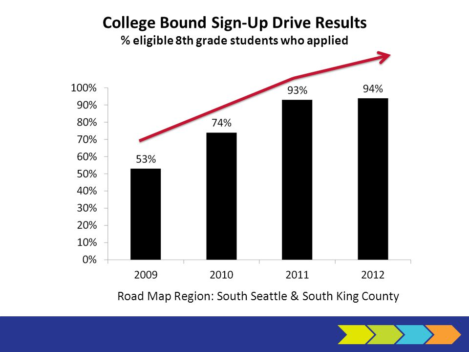 College Bound Sign-Up Drive Results % eligible 8th grade students who applied Road Map Region: South Seattle & South King County