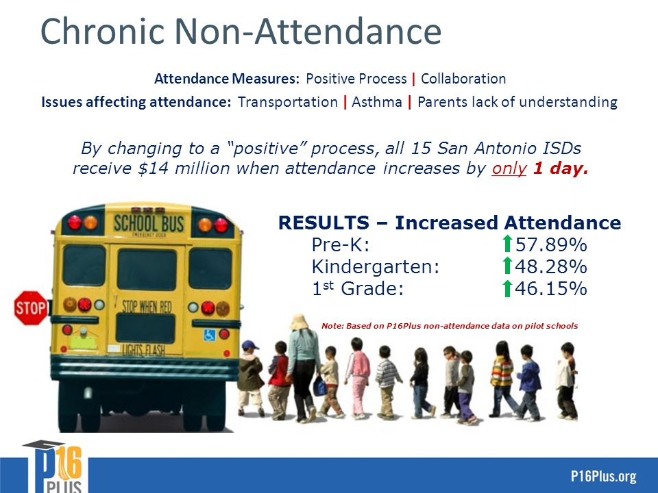 23 Chronic Non-Attendance By changing to a positive process, all 15 San Antonio ISDs receive $14 million when attendance increases by only 1 day.