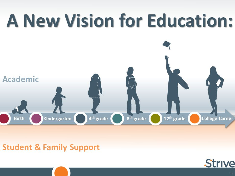 66 A New Vision for Education: Birth Kindergarten4 th grade8 th grade12 th grade College-Career Student & Family Support Academic