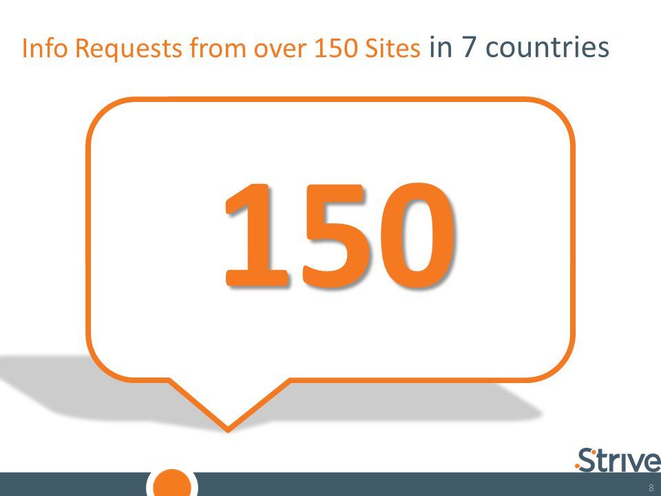 88 Info Requests from over 150 Sites 150 AUSTRALIA CANADA GERMANY MALAYSIA PHILIPPINES UK USA in 7 countries