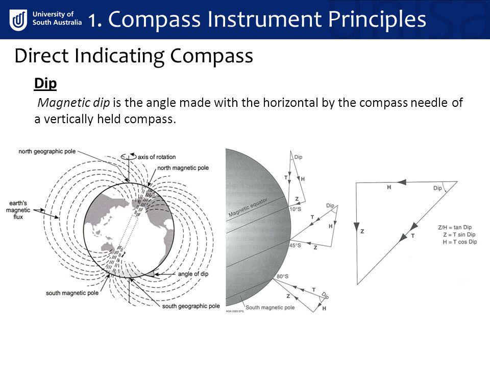 Magnetic dip is the angle made with the horizontal by the compass needle of a vertically held compass. Direct Indicating Compass Dip 1. Compass Instru
