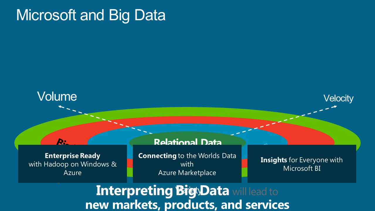 Microsoft and Big Data Volume Variety Velocity Relational Data Connecting to the Worlds Data with Azure Marketplace Insights for Everyone with Microsoft BI Enterprise Ready with Hadoop on Windows & Azure
