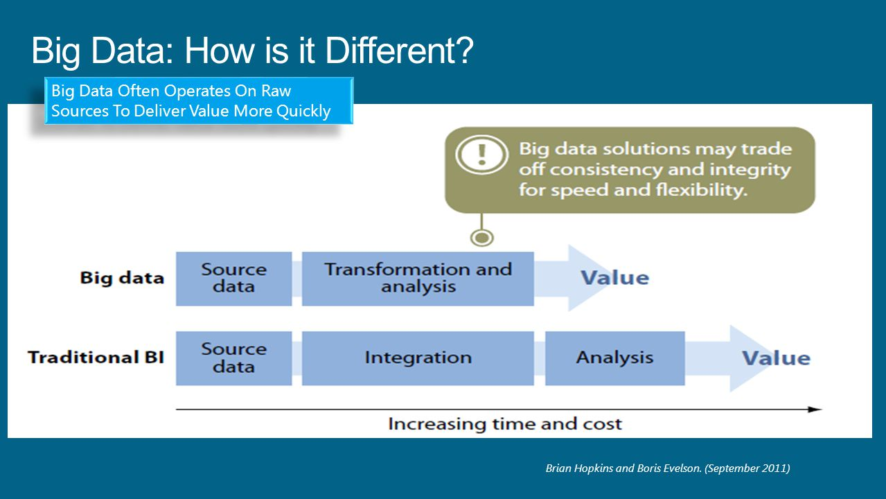 Big Data: How is it Different.