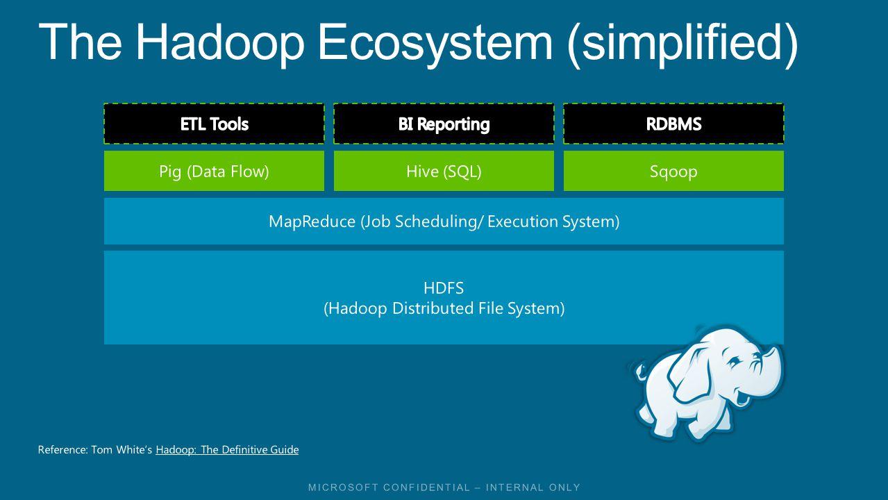 The Hadoop Ecosystem (simplified)