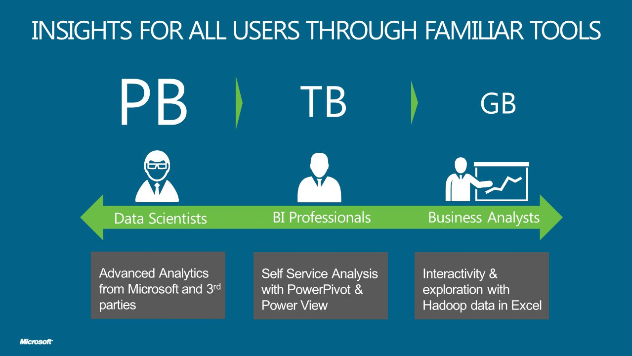INSIGHTS FOR ALL USERS THROUGH FAMILIAR TOOLS PB TB GB